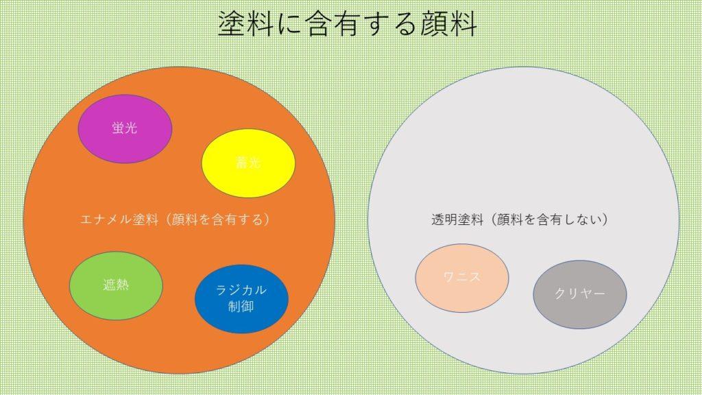 顔料の分類(塗装工房)
