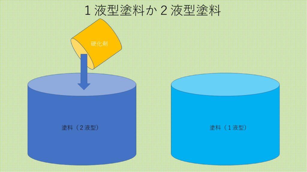 1液と2液の違い(塗装工房)