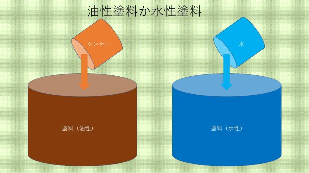 油性塗料と水性塗料の違い(塗装工房)