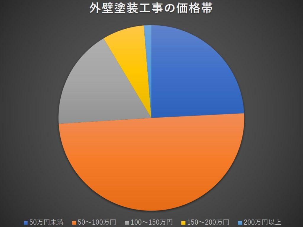 外壁塗装工事の価格帯グラフ(塗装工房)